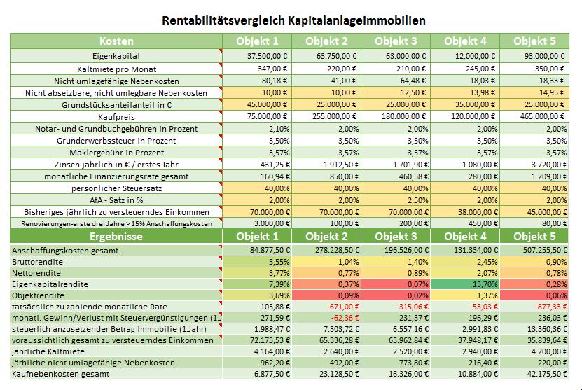 Renditevergleich Immobilien:Excel-Datei - Robert Hummel Immobilien