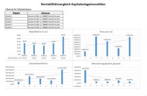 Renditevergleich Immobilien - Welche ist die beste Kapitalanlage?
